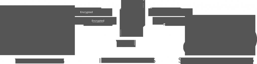Diagram of simple VPN setup IMAGE: http://seedboxgui.de/guides/what-is-a-vpn/
