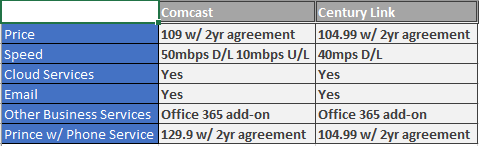 Figure [NUMBER] shows similar packages from competing ISPs